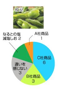 枝豆の場合、C社商品6、A社商品3、違いを感じない3、なるとの塩減塩しお2、B社商品1