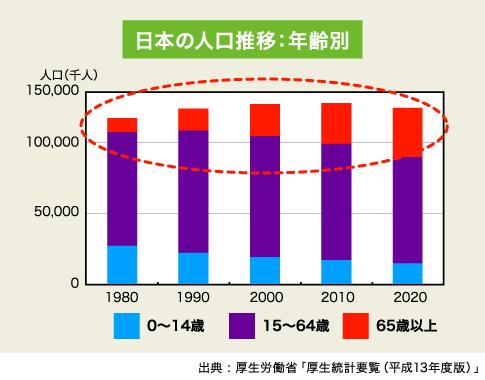 出典 : 厚生労働省「厚生統計要覧(平成13年度版)」